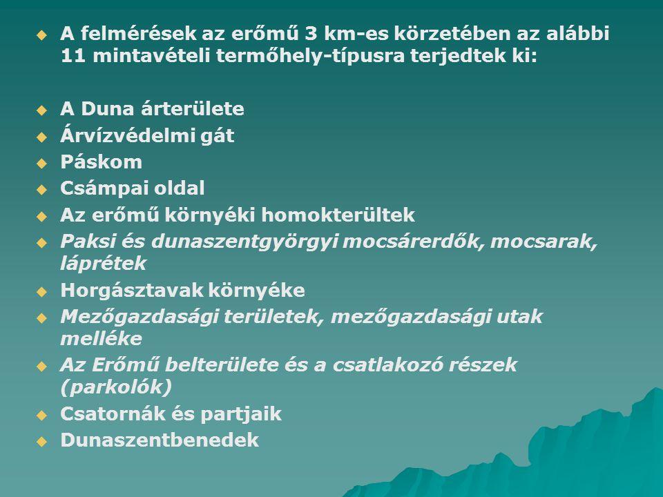   A felmérések az erőmű 3 km-es körzetében az alábbi 11 mintavételi termőhely-típusra terjedtek ki:   A Duna árterülete   Árvízvédelmi gát   Páskom   Csámpai oldal   Az erőmű környéki homokterültek   Paksi és dunaszentgyörgyi mocsárerdők, mocsarak, láprétek   Horgásztavak környéke   Mezőgazdasági területek, mezőgazdasági utak melléke   Az Erőmű belterülete és a csatlakozó részek (parkolók)   Csatornák és partjaik   Dunaszentbenedek