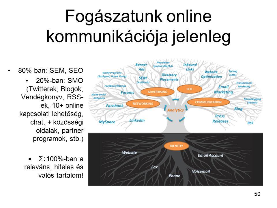 50 Fogászatunk online kommunikációja jelenleg 80%-ban: SEM, SEO 20%-ban: SMO (Twitterek, Blogok, Vendégkönyv, RSS- ek, 10+ online kapcsolati lehetőség, chat, + közösségi oldalak, partner programok, stb.) Σ: 100%-ban a releváns, hiteles és valós tartalom!