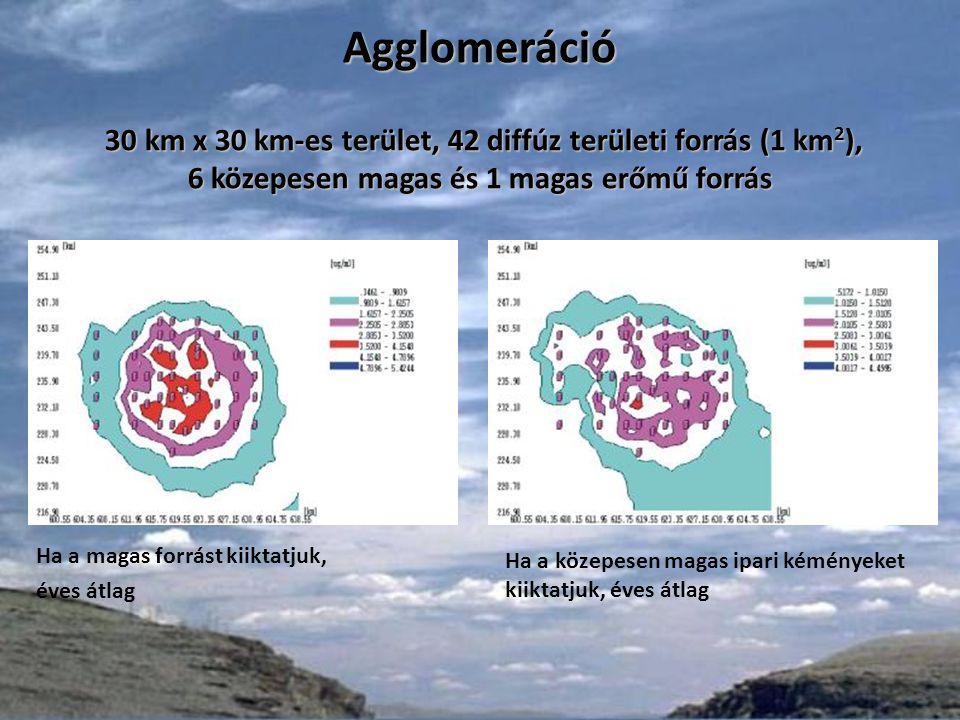 Agglomeráció 30 km x 30 km-es terület, 42 diffúz területi forrás (1 km 2 ), 6 közepesen magas és 1 magas erőmű forrás Ha az agglomeráció teljes emisszióját egy forrás bocsátaná ki, éves átlag A kibocsátásban valamennyi forrás részt vesz, éves átlag