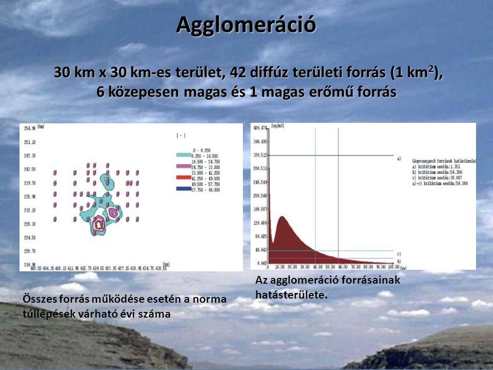 Ha a magas forrást kiiktatjuk, éves átlag Ha a közepesen magas ipari kéményeket kiiktatjuk, éves átlag Agglomeráció 30 km x 30 km-es terület, 42 diffúz területi forrás (1 km 2 ), 6 közepesen magas és 1 magas erőmű forrás