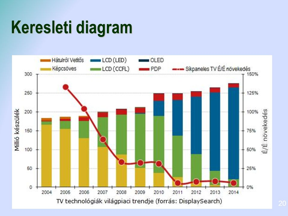 Keresleti diagram 20