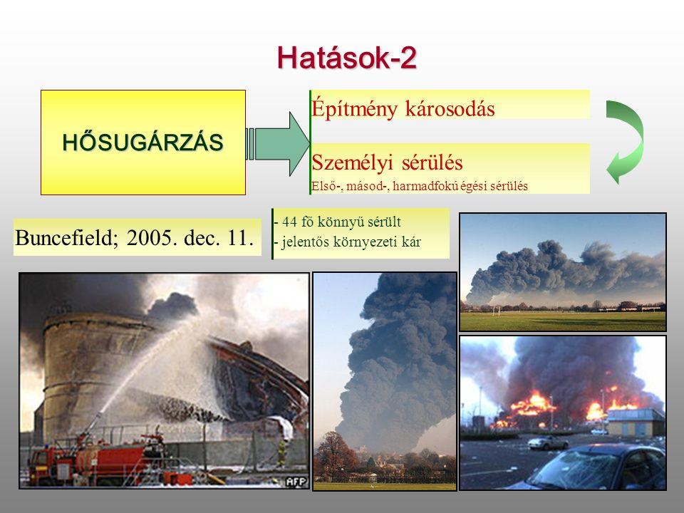 Hatások-2HŐSUGÁRZÁS Építmény károsodás Személyi sérülés Első-, másod-, harmadfokú égési sérülés Buncefield; 2005.