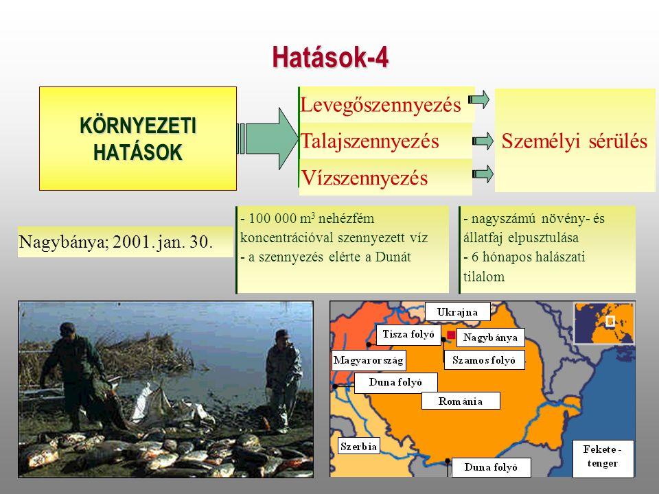 Hatások-4 KÖRNYEZETIHATÁSOK Levegőszennyezés Talajszennyezés Nagybánya; 2001.