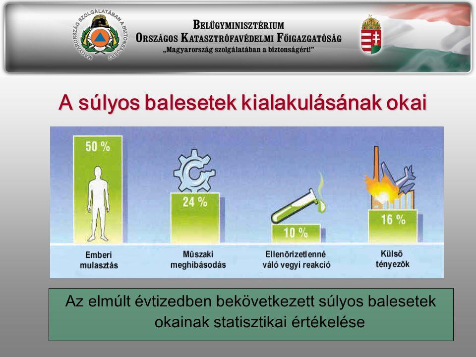 A súlyos balesetek kialakulásának okai Az elmúlt évtizedben bekövetkezett súlyos balesetek okainak statisztikai értékelése