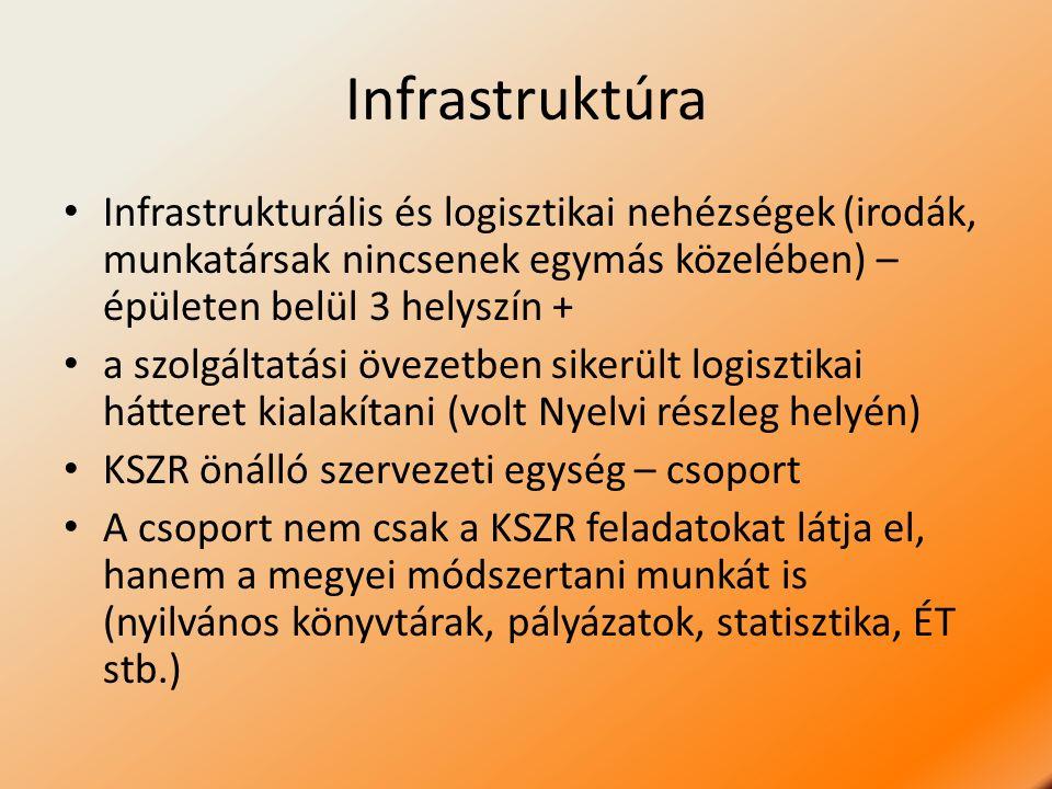 Infrastruktúra Infrastrukturális és logisztikai nehézségek (irodák, munkatársak nincsenek egymás közelében) – épületen belül 3 helyszín + a szolgáltatási övezetben sikerült logisztikai hátteret kialakítani (volt Nyelvi részleg helyén) KSZR önálló szervezeti egység – csoport A csoport nem csak a KSZR feladatokat látja el, hanem a megyei módszertani munkát is (nyilvános könyvtárak, pályázatok, statisztika, ÉT stb.)
