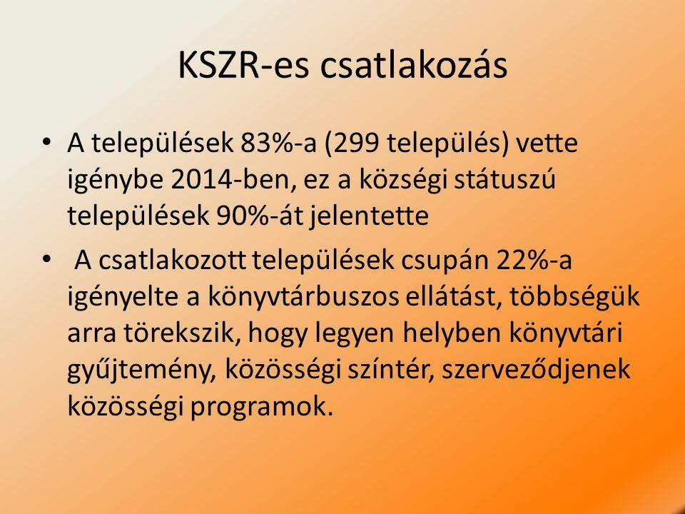 KSZR-es csatlakozás A települések 83%-a (299 település) vette igénybe 2014-ben, ez a községi státuszú települések 90%-át jelentette A csatlakozott tel
