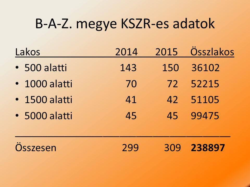 B-A-Z. megye KSZR-es adatok Lakos2014 2015 Összlakos 500 alatti 143 150 36102 1000 alatti 70 72 52215 1500 alatti 41 42 51105 5000 alatti 45 45 99475