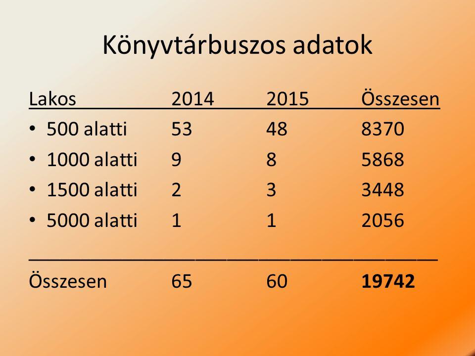 Könyvtárbuszos adatok Lakos20142015Összesen 500 alatti53488370 1000 alatti985868 1500 alatti233448 5000 alatti112056 _________________________________