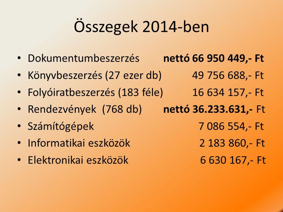 Összegek 2014-ben Dokumentumbeszerzés nettó 66 950 449,- Ft Könyvbeszerzés (27 ezer db) 49 756 688,- Ft Folyóiratbeszerzés (183 féle) 16 634 157,- Ft Rendezvények(768 db) nettó 36.233.631,- Ft Számítógépek 7 086 554,- Ft Informatikai eszközök 2 183 860,- Ft Elektronikai eszközök 6 630 167,- Ft