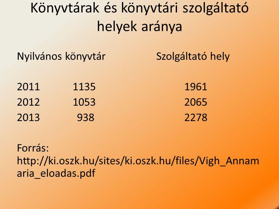 Könyvtárak és könyvtári szolgáltató helyek aránya Nyilvános könyvtár Szolgáltató hely 201111351961 201210532065 2013 9382278 Forrás: http://ki.oszk.hu/sites/ki.oszk.hu/files/Vigh_Annam aria_eloadas.pdf