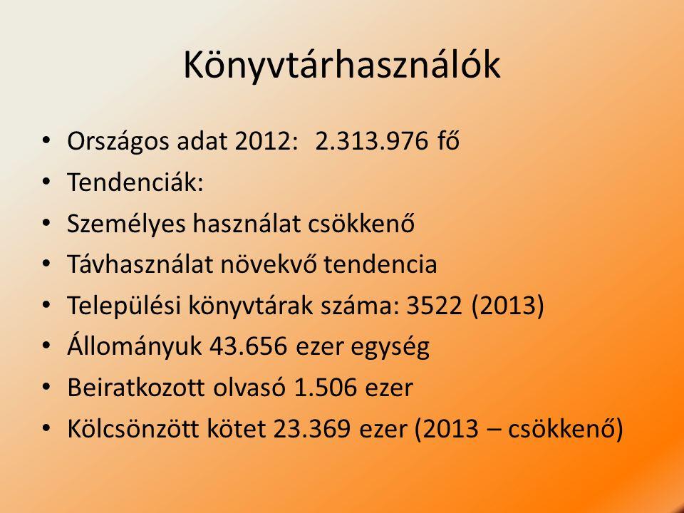 Könyvtárhasználók Országos adat 2012: 2.313.976 fő Tendenciák: Személyes használat csökkenő Távhasználat növekvő tendencia Települési könyvtárak száma: 3522 (2013) Állományuk 43.656 ezer egység Beiratkozott olvasó 1.506 ezer Kölcsönzött kötet 23.369 ezer (2013 – csökkenő)