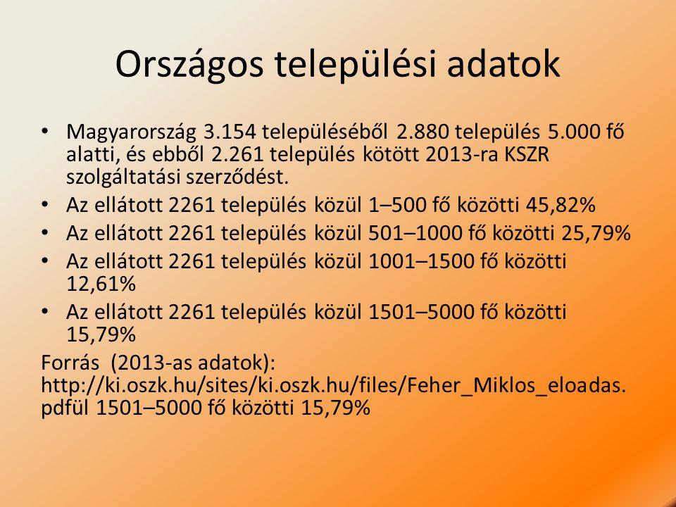 Országos települési adatok Magyarország 3.154 településéből 2.880 település 5.000 fő alatti, és ebből 2.261 település kötött 2013-ra KSZR szolgáltatás