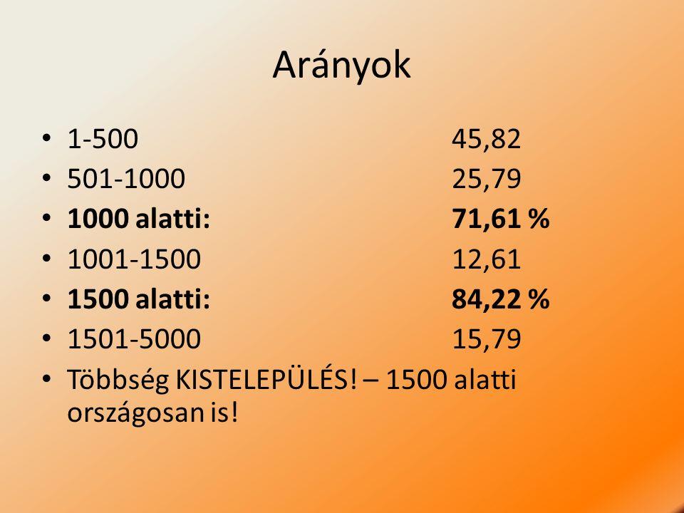 Arányok 1-50045,82 501-100025,79 1000 alatti: 71,61 % 1001-150012,61 1500 alatti:84,22 % 1501-500015,79 Többség KISTELEPÜLÉS.