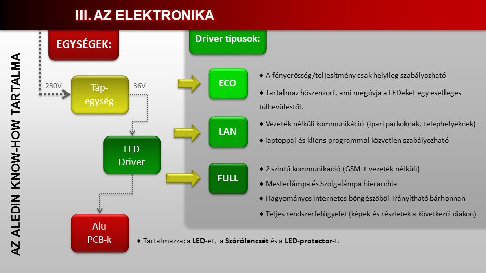 EGYSÉGEK: AZ ALEDIN KNOW-HOW TARTALMA Táp- egység LED Driver Alu PCB-k 230V36V ECO LAN FULL ♦ A fényerősség/teljesítmény csak helyileg szabályozható Driver típusok: ♦ Tartalmaz hőszenzort, ami megóvja a LEDeket egy esetleges túlhevüléstől.