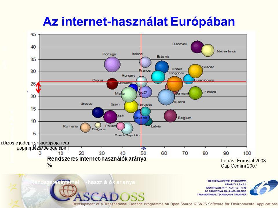 Az internet-használat Európában Rendszeres internet-használók aránya á k az internetet hat ó s á ü é z é ForrásEurostat2008 Capgemini2007 Rendszeres internet-használók aránya % Legalább egyszer küldött már elektronikus űrlapot a közigazgatásnak % Forrás: Eurostat 2008 Cap Gemini 2007