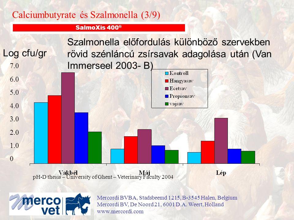 Szalmonella előfordulás különböző szervekben rövid szénláncú zsírsavak adagolása után (Van Immerseel 2003- B) 7.0 6.0 5.0 4.0 3.0 2.0 1.0 0 Log cfu/gr pH-D thesis – University of Ghent – Veterinary Faculty 2004 Calciumbutyrate és Szalmonella (3/9) SalmoXis 400 ® Mercordi BVBA, Stadsbeemd 1215, B-3545 Halen, Belgium Mercordi BV, De Noord 21, 6001 D.A.