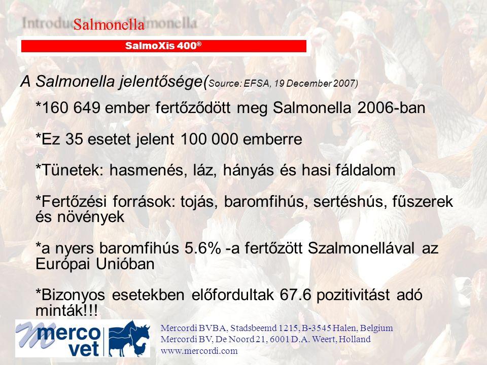 A Salmonella jelentősége( Source: EFSA, 19 December 2007) *160 649 ember fertőződött meg Salmonella 2006-ban *Ez 35 esetet jelent 100 000 emberre *Tünetek: hasmenés, láz, hányás és hasi fáldalom *Fertőzési források: tojás, baromfihús, sertéshús, fűszerek és növények *a nyers baromfihús 5.6% -a fertőzött Szalmonellával az Európai Unióban *Bizonyos esetekben előfordultak 67.6 pozitivitást adó minták!!.