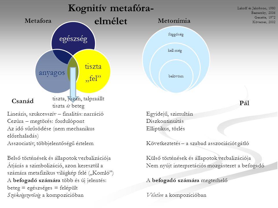 """függőség kell még belövöm MetaforaMetonímia egészség tiszta """"fel anyagos tiszta, józan, talpraállt tiszta és beteg Lineáris, szukcesszív – finalitás: narrációEgyidejű, szimultán Cezúra – megtörés: fordulópontDiszkontinuitás Az idő sűrűsödése (nem mechanikusElliptikus, törlés előrehaladás) Asszociatív, többjelentőségű értelemKövetkeztetés – a szabad asszociációt gátló Belső történések és állapotok verbalizációjaKülső történések és állapotok verbalizációja Átjárás a szimbolizáció, azon keresztül aNem nyújt interpretációs mozgásteret a befogadó számára metafizikus világkép felé (""""Komló ) A befogadó számára több és új jelentés:A befogadó számára megterhelő beteg = egészséges = felépült Szükségszerűség a kompozícióbanVéletlen a kompozícióban Lakoff és Jakobson, 1980 Berzeczky, 2006 Genette, 1972 Kövecses, 2002 Kognitív metafóra- elmélet Csanád Pál"""