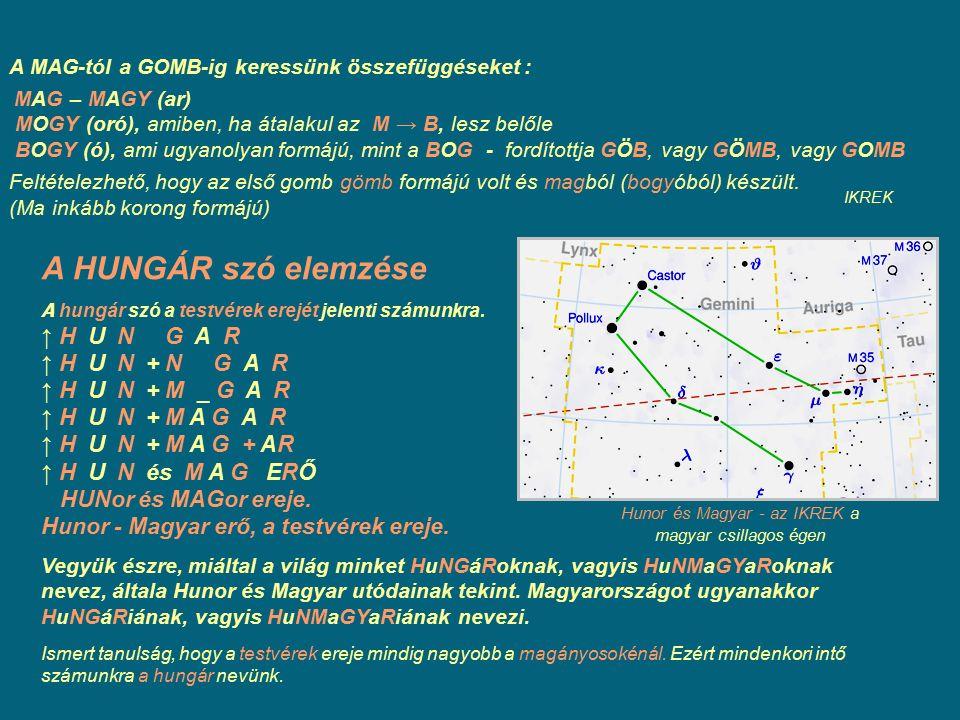 A MAG-tól a GOMB-ig keressünk összefüggéseket : MAG – MAGY (ar) MOGY (oró), amiben, ha átalakul az M → B, lesz belőle BOGY (ó), ami ugyanolyan formájú