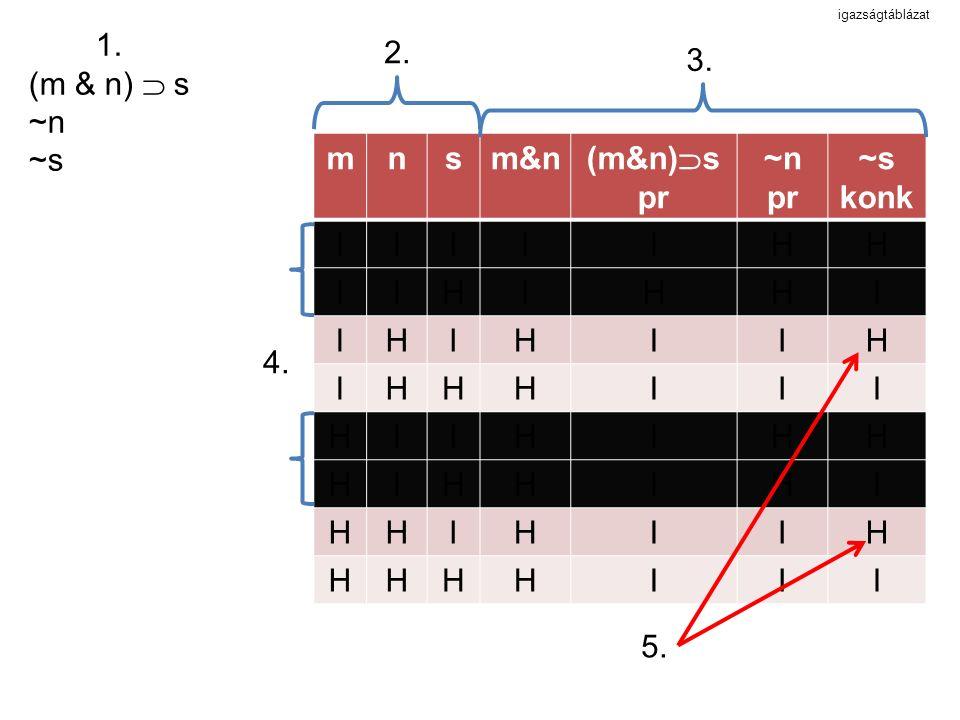 igazságtáblázat mnsm&n (m&n)  s pr ~n pr ~s konk III IIH IHI IHH HII HIH HHI HHH 1.