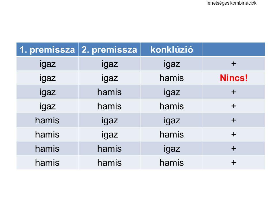 lehetséges kombinációk 1. premissza2. premisszakonklúzió igaz + hamisNincs.