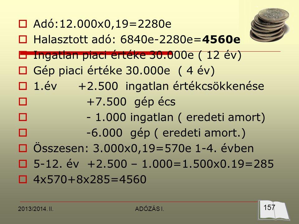 2013/2014. II.ADÓZÁS I.  Adó:12.000x0,19=2280e  Halasztott adó: 6840e-2280e=4560e  Ingatlan piaci értéke 30.000e ( 12 év)  Gép piaci értéke 30.000
