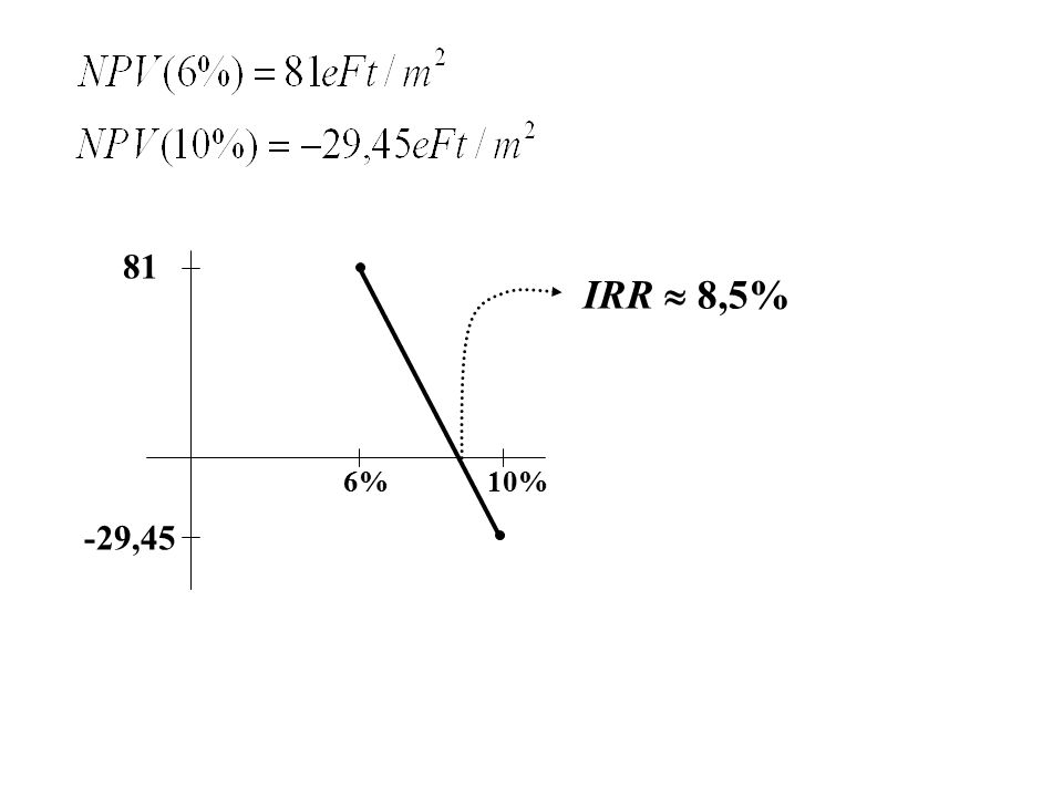 6% -29,45 IRR  8,5% 81 10%