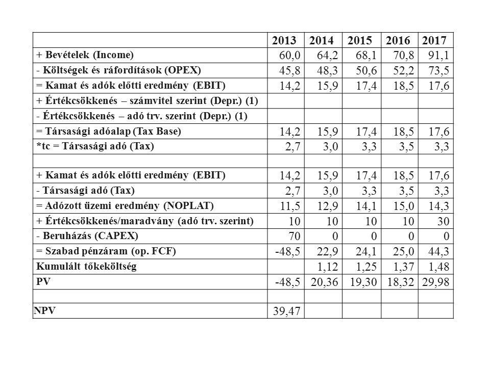 20132014201520162017 + Bevételek (Income) 60,064,268,170,891,1 - Költségek és ráfordítások (OPEX) 45,848,350,652,273,5 = Kamat és adók előtti eredmény (EBIT) 14,215,917,418,517,6 + Értékcsökkenés – számvitel szerint (Depr.) (1) - Értékcsökkenés – adó trv.