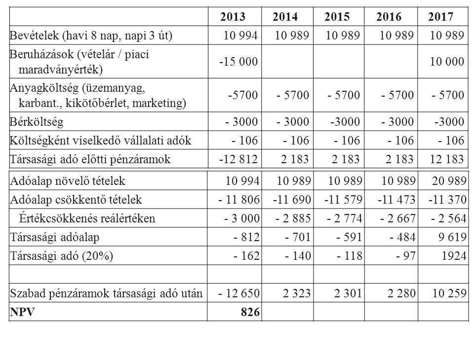 20132014201520162017 Bevételek (havi 8 nap, napi 3 út)10 99410 989 Beruházások (vételár / piaci maradványérték) -15 000 10 000 Anyagköltség (üzemanyag, karbant., kikötőbérlet, marketing) -5700 Bérköltség- 3000 Költségként viselkedő vállalati adók- 106 Társasági adó előtti pénzáramok-12 8122 183 12 183 Adóalap növelő tételek10 99410 989 20 989 Adóalap csökkentő tételek- 11 806-11 690-11 579-11 473-11 370 Értékcsökkenés reálértéken- 3 000- 2 885- 2 774- 2 667- 2 564 Társasági adóalap- 812- 701- 591- 4849 619 Társasági adó (20%)- 162- 140- 118- 971924 Szabad pénzáramok társasági adó után- 12 6502 3232 3012 28010 259 NPV826