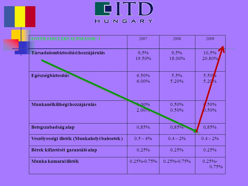 0.25%- 0.75% Munka kamarai illeték 0.25% Bérek kifizetését garantáló alap 0.4 – 2% 0.5 – 4%Veszélyességi illeték (Munkahelyi balesetek ) 0,85% Betegszabadság alap 0.50% 1.00% 2.00% Munkanélküliségi hozzájárulás 5.50% 5.20% 5.5% 5.20% 6.50% 6.00% Egészségbiztosítás 10,5% 20.80% 9,5% 18.00% 9,5% 19.50% Társadalombiztosítási hozzájárulás 200920082007EGYÉB JÁRULÉKVÁLTOZÁSOK / 1