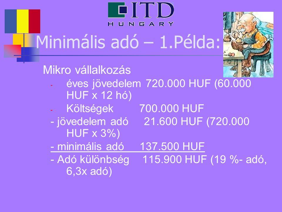 Minimális adó – 1.Példa: Mikro vállalkozás - éves jövedelem 720.000 HUF (60.000 HUF x 12 hó) - Költségek 700.000 HUF - jövedelem adó 21.600 HUF (720.000 HUF x 3%) - minimális adó 137.500 HUF - Adó különbség 115.900 HUF (19 %- adó, 6,3x adó)