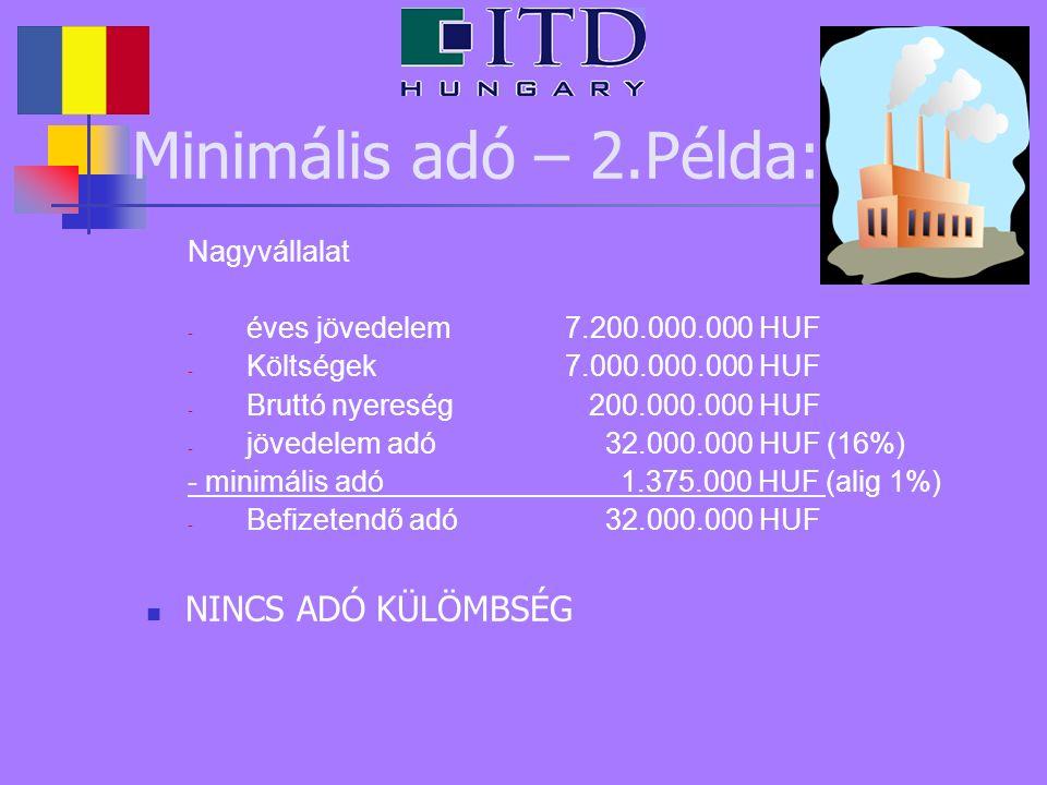 Minimális adó – 2.Példa: Nagyvállalat - éves jövedelem 7.200.000.000 HUF - Költségek7.000.000.000 HUF - Bruttó nyereség 200.000.000 HUF - jövedelem ad