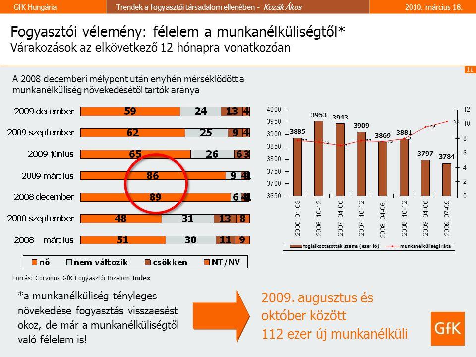 11 GfK HungáriaTrendek a fogyasztói társadalom ellenében - Kozák Ákos2010.