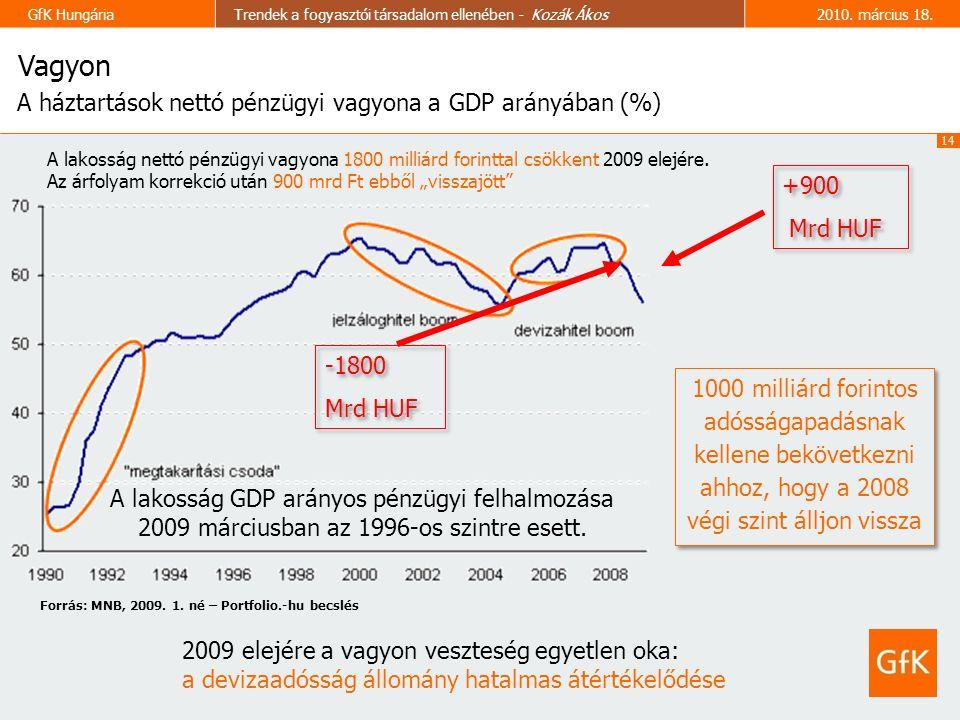 14 GfK HungáriaTrendek a fogyasztói társadalom ellenében - Kozák Ákos2010.
