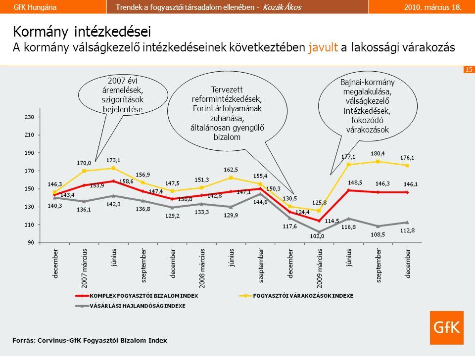 15 GfK HungáriaTrendek a fogyasztói társadalom ellenében - Kozák Ákos2010.