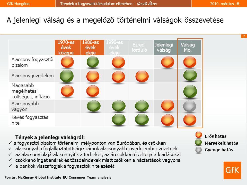 2 GfK HungáriaTrendek a fogyasztói társadalom ellenében - Kozák Ákos2010.