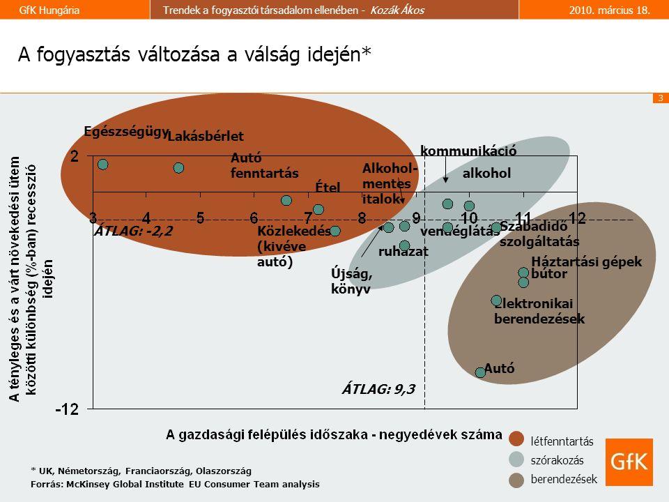 3 GfK HungáriaTrendek a fogyasztói társadalom ellenében - Kozák Ákos2010.
