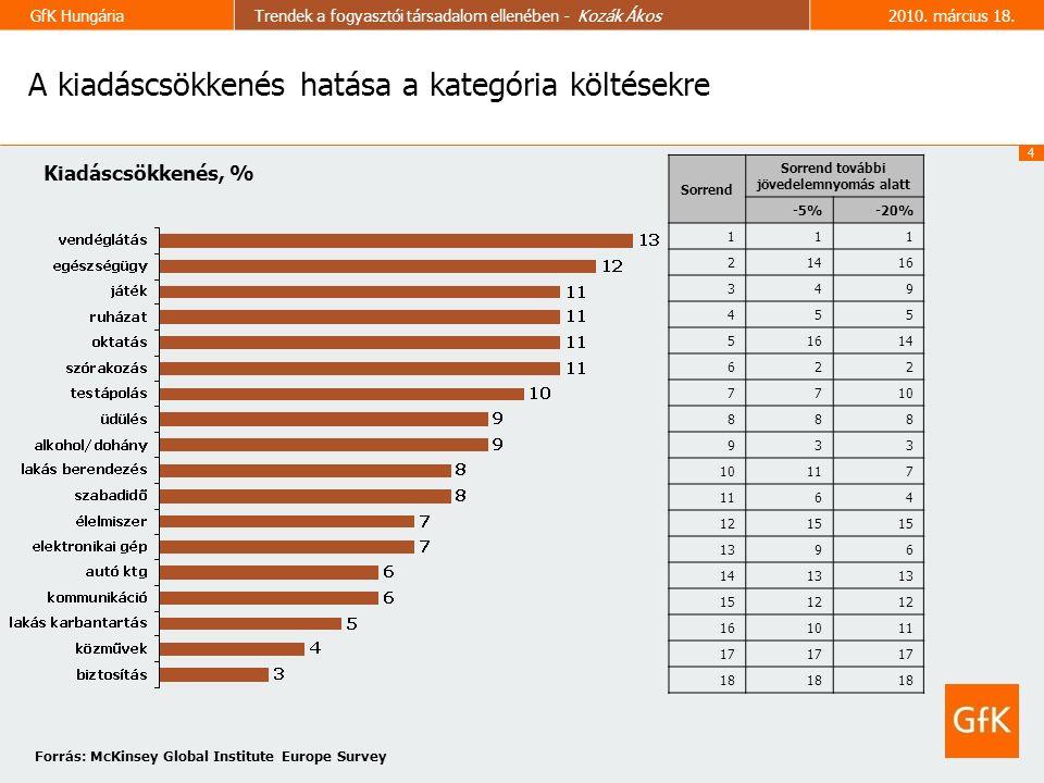 4 GfK HungáriaTrendek a fogyasztói társadalom ellenében - Kozák Ákos2010.
