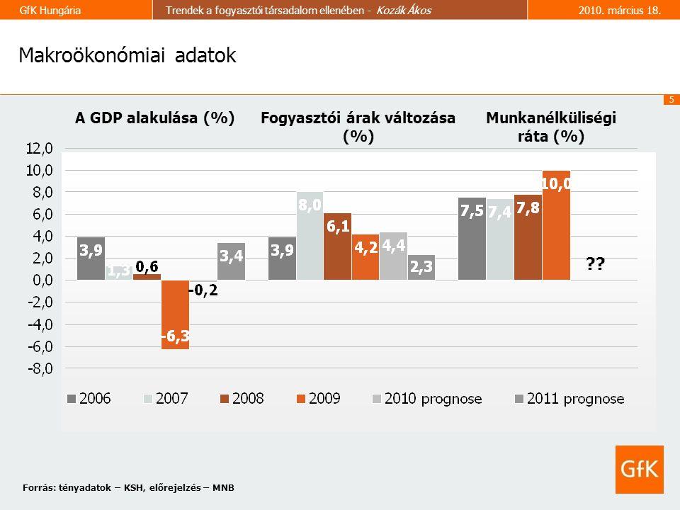5 GfK HungáriaTrendek a fogyasztói társadalom ellenében - Kozák Ákos2010.