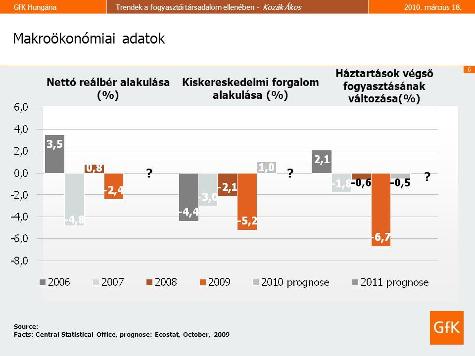 6 GfK HungáriaTrendek a fogyasztói társadalom ellenében - Kozák Ákos2010.