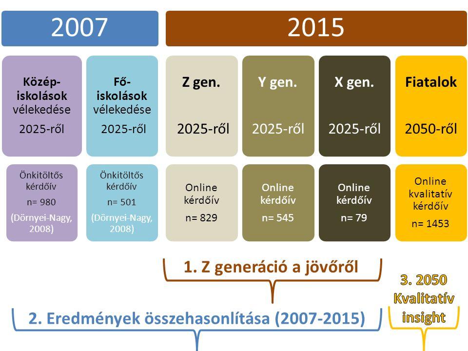 1. Z generáció a jövőről 2. Eredmények összehasonlítása (2007-2015) 2007 Közép- iskolások vélekedése 2025-ről Önkitöltős kérdőív n= 980 (Dörnyei-Nagy,