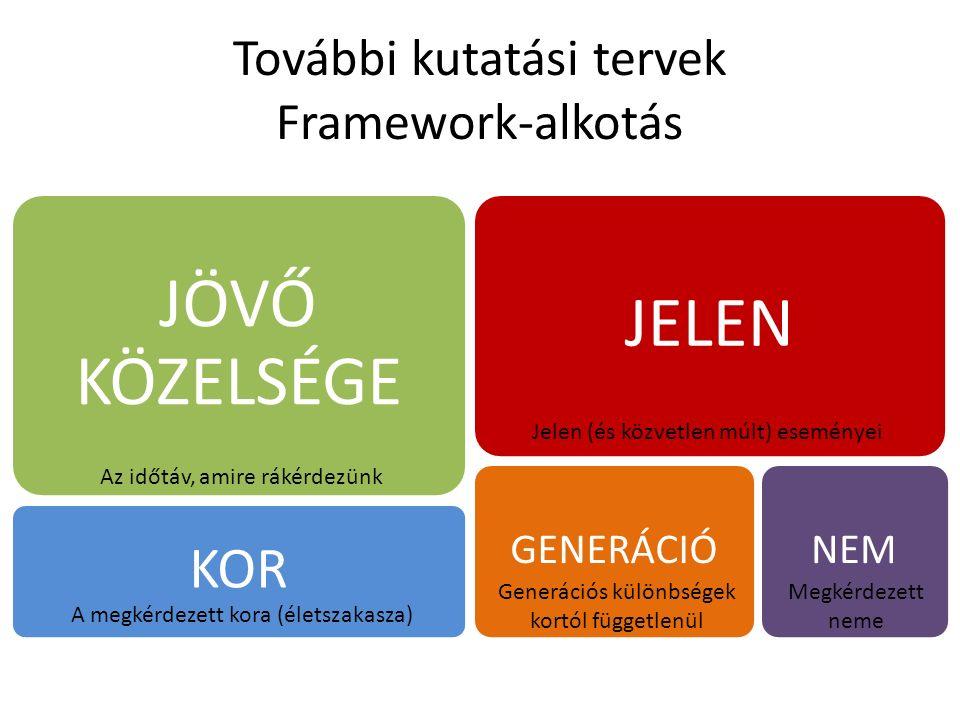 További kutatási tervek Framework-alkotás GENERÁCIÓ JÖVŐ KÖZELSÉGE KOR JELEN Az időtáv, amire rákérdezünk Jelen (és közvetlen múlt) eseményei A megkér
