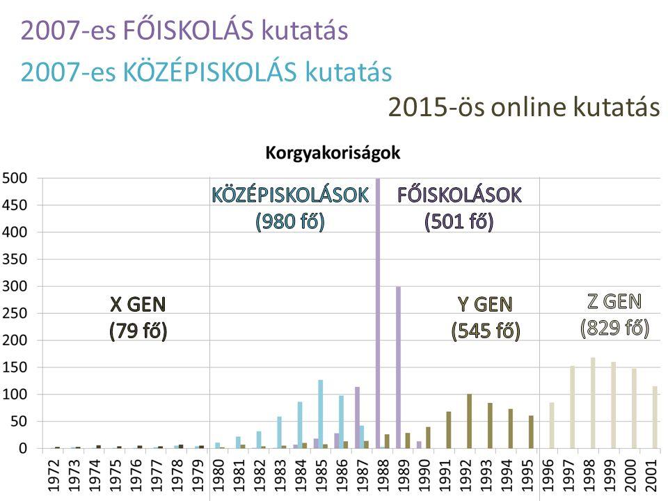 2007-es FŐISKOLÁS kutatás 2015-ös online kutatás 2007-es KÖZÉPISKOLÁS kutatás