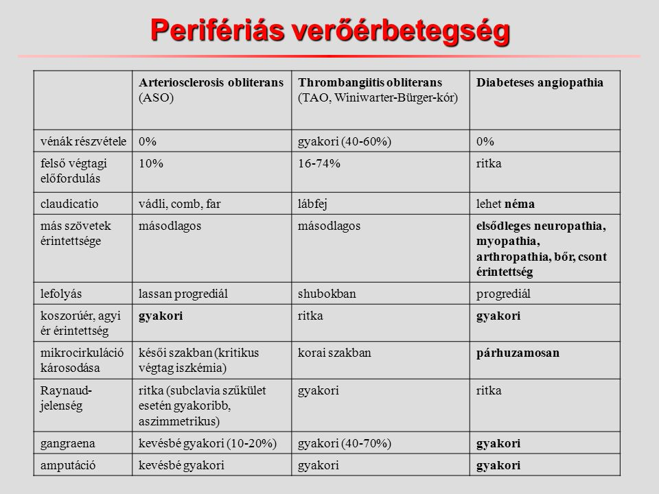 Perifériás verőérbetegség Arteriosclerosis obliterans (ASO) Thrombangiitis obliterans (TAO, Winiwarter-Bürger-kór) Diabeteses angiopathia vénák részvétele0%gyakori (40-60%)0% felső végtagi előfordulás 10%16-74%ritka claudicatiovádli, comb, farlábfejlehet néma más szövetek érintettsége másodlagos elsődleges neuropathia, myopathia, arthropathia, bőr, csont érintettség lefolyáslassan progrediálshubokbanprogrediál koszorúér, agyi ér érintettség gyakoriritkagyakori mikrocirkuláció károsodása késői szakban (kritikus végtag iszkémia) korai szakbanpárhuzamosan Raynaud- jelenség ritka (subclavia szűkület esetén gyakoribb, aszimmetrikus) gyakoriritka gangraenakevésbé gyakori (10-20%)gyakori (40-70%)gyakori amputációkevésbé gyakorigyakori