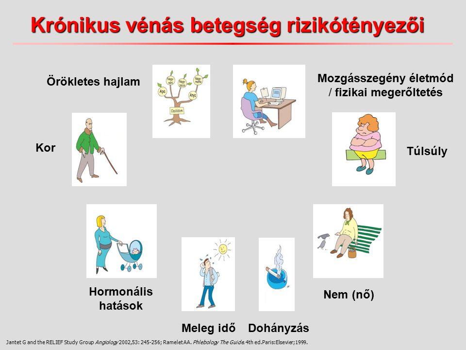 Krónikus vénás betegség rizikótényezői Kor Nem (nő) Örökletes hajlam Mozgásszegény életmód / fizikai megerőltetés Hormonális hatások Meleg idő Túlsúly Dohányzás Jantet G and the RELIEF Study Group Angiology 2002,53: 245-256; Ramelet AA.