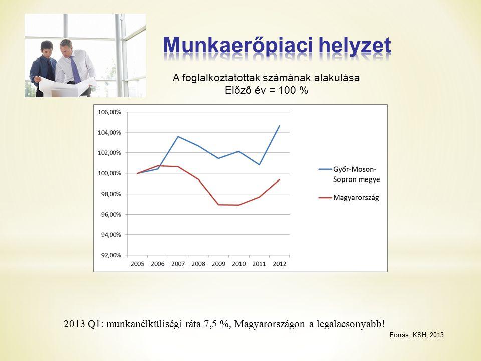 2013 Q1: munkanélküliségi ráta 7,5 %, Magyarországon a legalacsonyabb.
