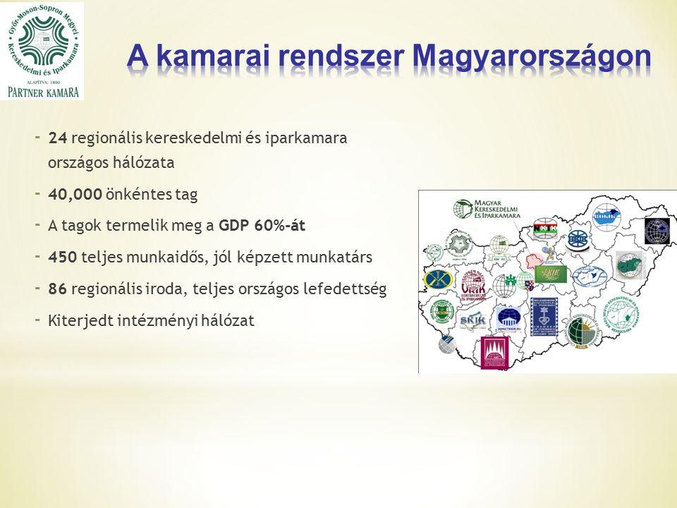 - 24 regionális kereskedelmi és iparkamara országos hálózata - 40,000 önkéntes tag - A tagok termelik meg a GDP 60%-át - 450 teljes munkaidős, jól képzett munkatárs - 86 regionális iroda, teljes országos lefedettség - Kiterjedt intézményi hálózat