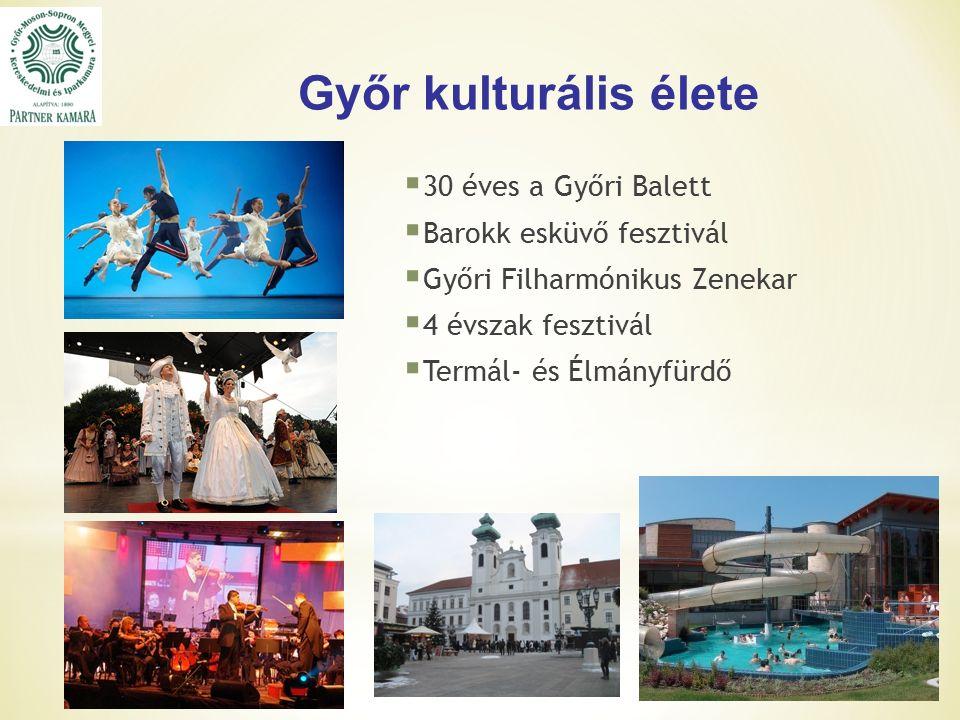 Győr kulturális élete  30 éves a Győri Balett  Barokk esküvő fesztivál  Győri Filharmónikus Zenekar  4 évszak fesztivál  Termál- és Élmányfürdő