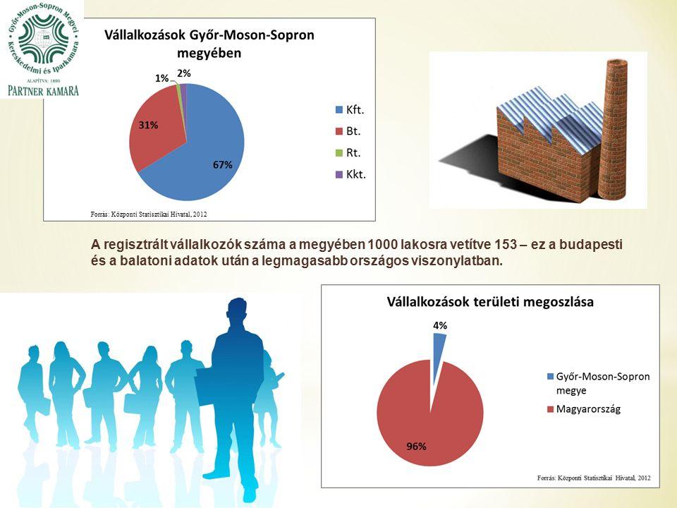 A regisztrált vállalkozók száma a megyében 1000 lakosra vetítve 153 – ez a budapesti és a balatoni adatok után a legmagasabb országos viszonylatban.