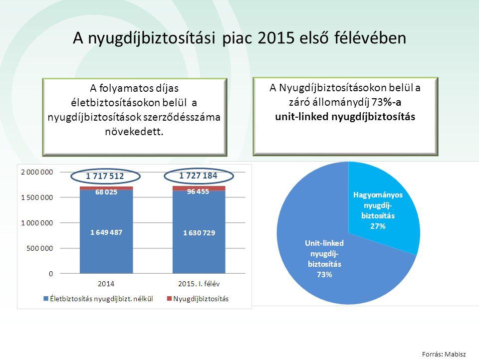 A nyugdíjbiztosítási piac 2015 első félévében Forrás: Mabisz A folyamatos díjas életbiztosításokon belül a nyugdíjbiztosítások szerződésszáma növekede